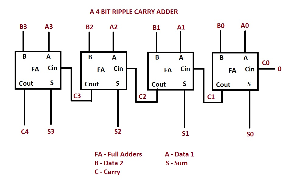4 bit ripple carry adder